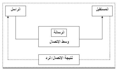 مكونات الاتصال Ne3mah